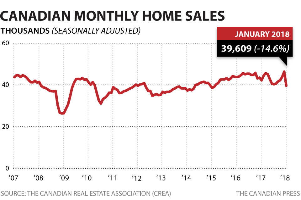cp-monthly-home-sales-jan-2018